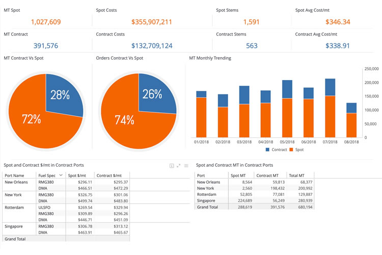 Bunker fuel management system with bunker pricing analytics